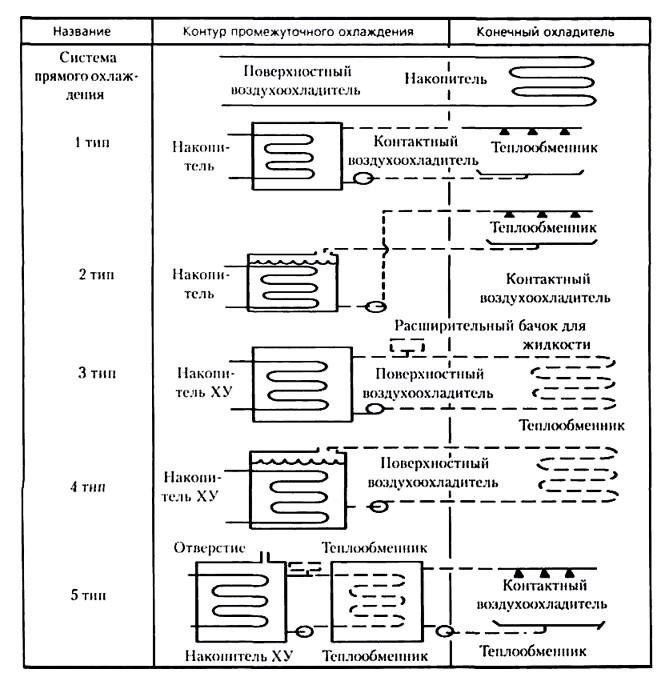 принципиальные схемы систем охлаждения воздуха.